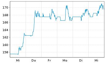 Chart Avery Dennison Corp. - 1 Woche