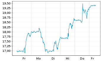 Chart Avid Bioservices Inc. - 1 Woche