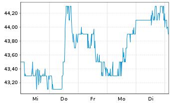 Chart Avnet Inc. - 1 Woche