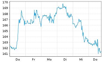 Chart Axon Enterprise Inc. - 1 Woche