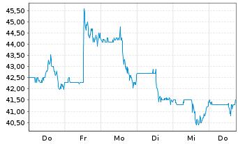 Chart Axos Financial Inc. - 1 Woche