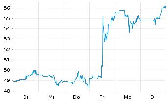 Chart Axonics Modulation Tech. Inc. - 1 Woche