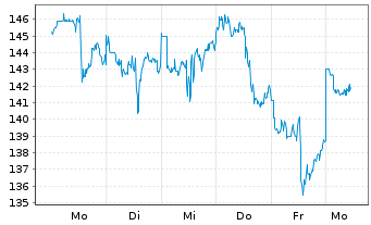Chart Baidu.com Inc. ADR - 1 Woche
