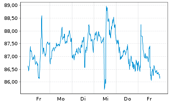 Chart Biomarin Pharmaceutical Inc. - 1 Woche