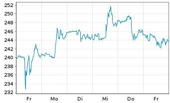 Chart Biogen Inc. - 1 Woche