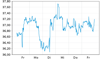 Chart Block H & R Inc. - 1 Woche