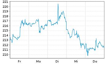 Chart Boeing Co. - 1 Woche