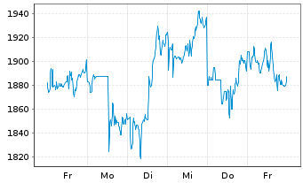 Chart Booking Holdings Inc. - 1 Woche