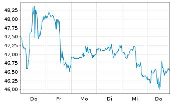 Chart Boston Scientific Corp. - 1 Woche