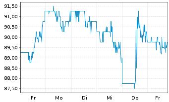 Chart C.H. Robinson Worldwide Inc. - 1 Woche