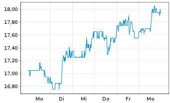 Chart CNO Financial Group Inc. - 1 Woche