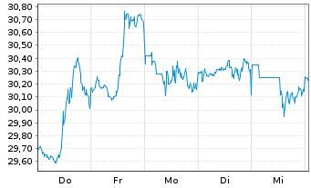 Chart CSX Corp. - 1 Woche