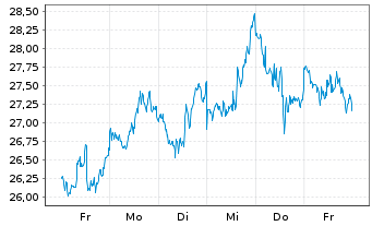 Chart Cabot Oil & Gas Corp. - 1 Woche