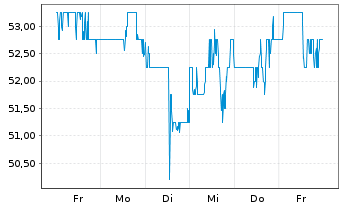 Chart Cal-Maine Foods Inc. - 1 Woche