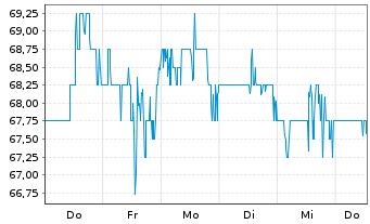 Chart Carter's Inc. - 1 Woche