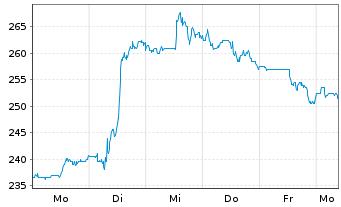 Chart Caterpillar Inc. - 1 Woche