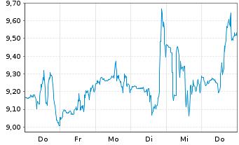 Chart Chegg Inc. - 1 Woche