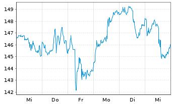 Chart Chevron Corp. - 1 Woche