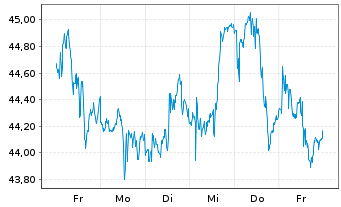 Chart Cisco Systems Inc. - 1 Woche