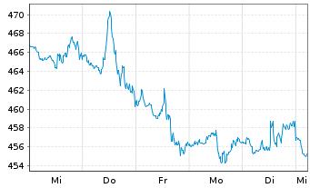 Chart Cintas Corp. - 1 Woche