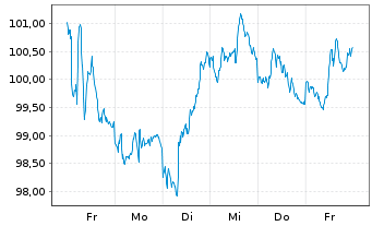 Chart Citrix Systems Inc. - 1 Woche