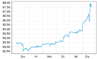 Chart Clearway Energy Inc. - 1 Woche