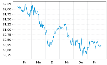 Chart Coca-Cola Co., The - 1 Woche
