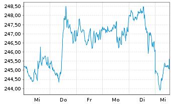 Chart Constellation Brands Inc. - 1 Woche