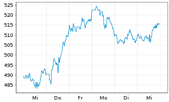 Chart Costco Wholesale Corp. - 1 Woche