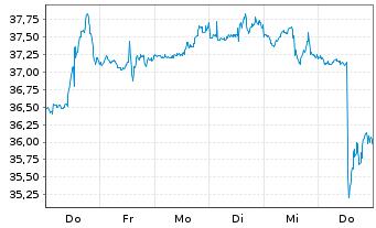 Chart Dentsply Sirona Inc. - 1 Woche