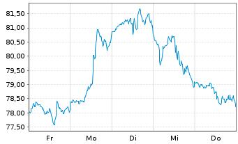 Chart Walt Disney Co. - 1 Woche
