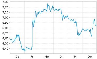 Chart Dish Network Corp. - 1 Woche
