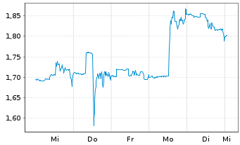 Chart Diversified Healthcare Trust - 1 Woche