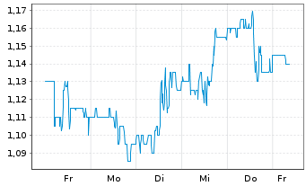 Chart DouYu International Holdings Sp.ADRs - 1 Woche