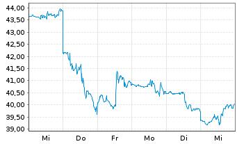 Chart Ebay Inc. - 1 Woche