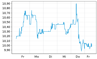 Chart Ecopetrol S.A.Sp.ADRs - 1 Woche