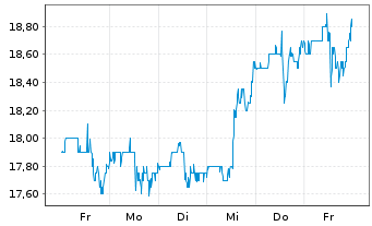 Chart Everi Holdings Inc. - 1 Woche