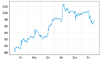 Chart Expedia Inc. - 1 Woche