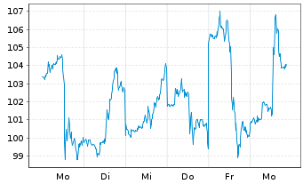 Chart Expedia Group Inc. - 1 Woche