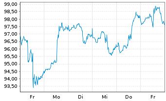 Chart Exxon Mobil Corp. - 1 Woche