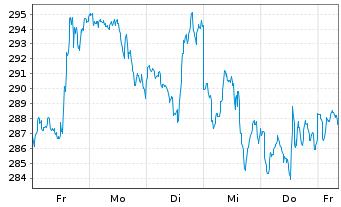 Chart Facebook Inc. - 1 Woche