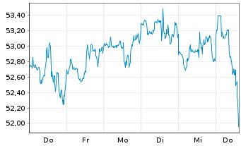 Chart Fastenal Co.   - 1 Woche
