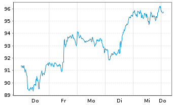 Chart Fiserv Inc. - 1 Woche