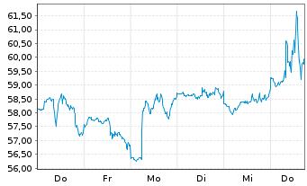 Chart Hasbro Inc. - 1 Woche