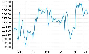 Chart Hunt (J.B.) Transport Svcs Inc - 1 Woche