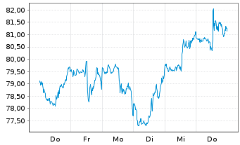 Chart Incyte Corp. - 1 Woche