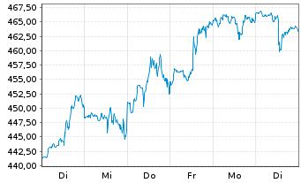 Chart Intuit Inc.    - 1 Woche