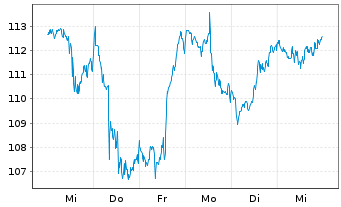 Chart JPMorgan Chase & Co. - 1 Woche