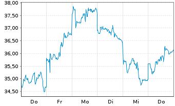 Chart JD.com Inc.  Cl.A(sp.ADRs) - 1 Woche