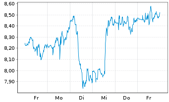 Chart Jetblue Airways Corp. - 1 Woche